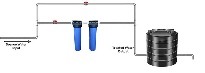 Whole House Iron Water Filter | Best Whole House Iron Filter for